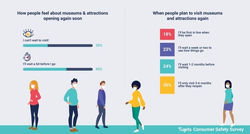 Risultati del sondaggio Tiqets riguardanti le opinioni dei clienti sul ritorno ai musei dopo il blocco. La maggior parte delle persone all'inizio sembra titubante, ma afferma anche di voler tornare entro i primi due mesi.