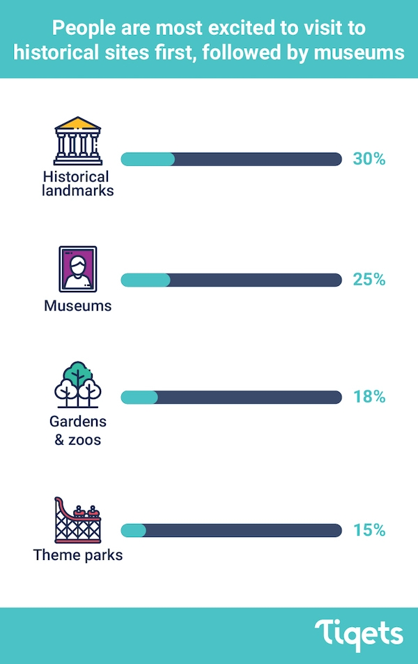 Infographic showing which attractions people are most excited about reopening